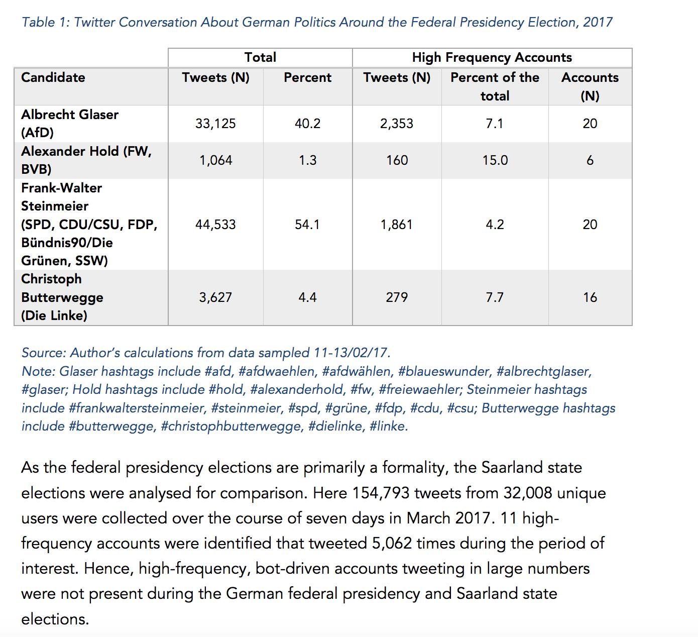 US Präsidentschaftswahlen 2016 - Software-Bots wurden in grosser Zahl eingesetzt. Ihre Propagandabotschaften wurden oft weitergeleitet.  DE Präsidentschaftswahlen 2017 - Hier ist di Aktivität von Bots gering, grossen Parteien haben sich verpflichtet, im Wahlkampf keine Bots einzusetzen. Das sieht man in dieser Tabelle - Frank-Walter Steinmeier...