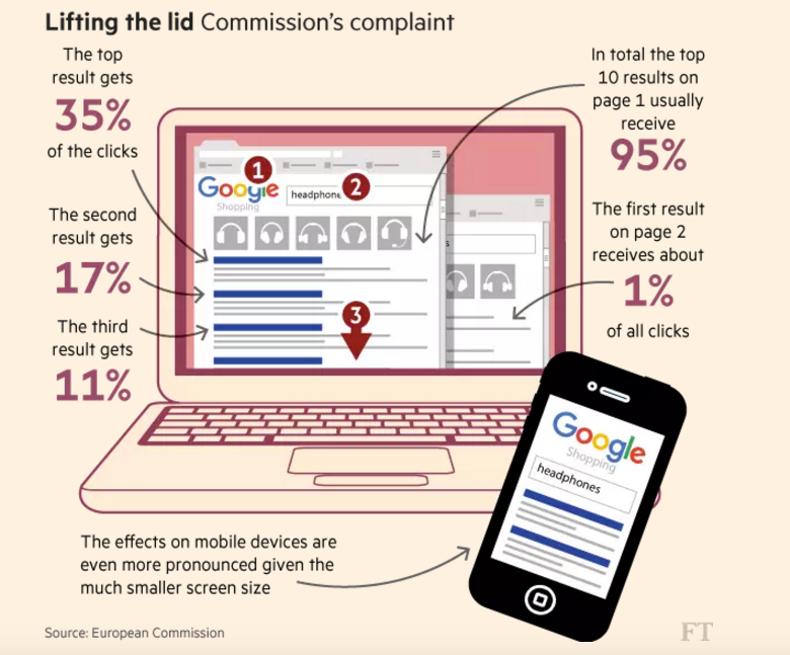 Google wird von EU Kommission gebüsst: € 2.42 Milliarden wegen Missbrauch seiner Marktdominanz zum Nachteil weiterer Marktteilnehmer, d.h. Konkurrent wie auch Konsumenten http://europa.eu/rapid/press-release_MEMO-17-1785_en.htm