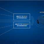 Electric cars, autonomous driving, car sharing and connected services are mega trends of future mobility. In a world of increasingly driverless cars seamless, secure and autonomous transactions, i.e. payments, will be a necessity for future business. Only if a car can pay for services autonomously, it is autonomous. The Car eWallet platform developed by ZF in cooperation with UBS enables your company to take the leap into the future of mobility.