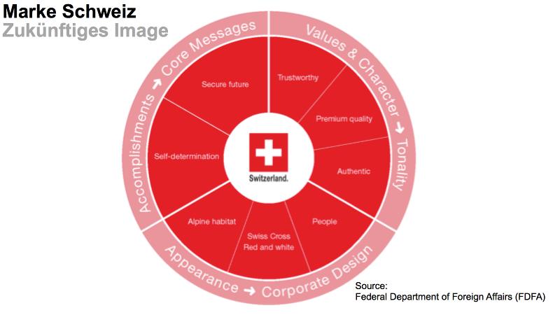 Wohin soll sich er Brand Schweiz hin entwickeln?