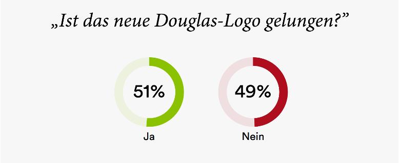 Bei der Online Befragung der Leser von W&V waren die Meinungen geteilt. 51% finden es gelungen und 49% nicht.