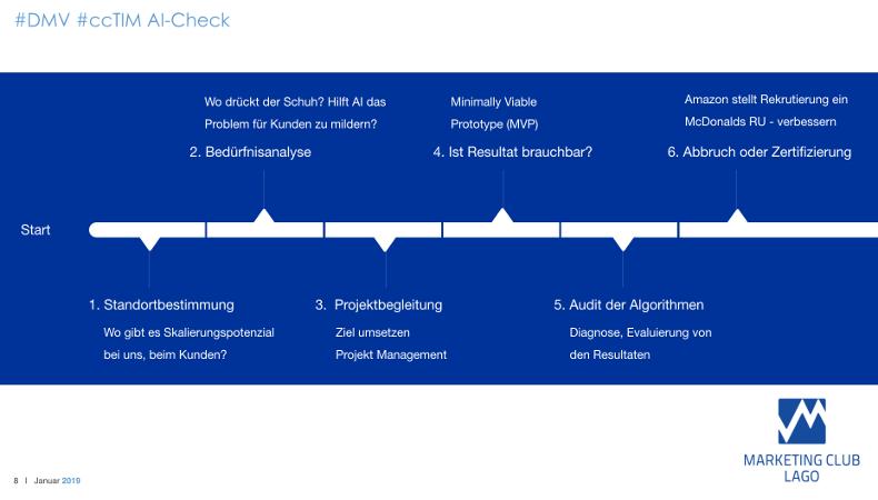 #ccTIM #AIcheck 6 Punkte - von der Idee zum zertifizierten Produkt.