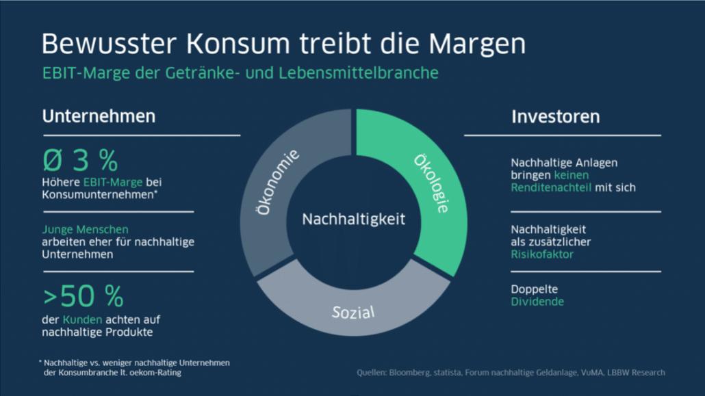 Mehr grüne Konsumenten: Wirtschaftswandel statt Klimawandel durch bewussteren Konsum und nachhaltige Unternehmen.